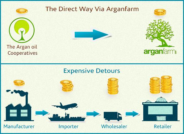 Our Fair Argan Oil Prices