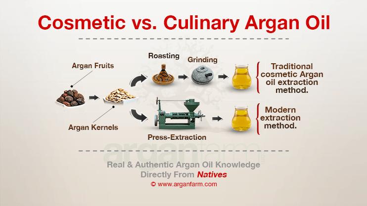 argan-oil-grades