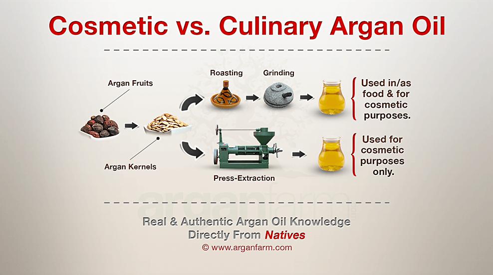 Cosmetic Argan Oil Vs. Culinary Argan Oil
